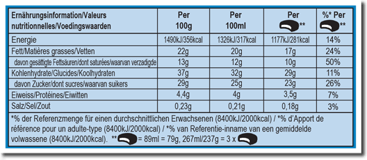 Nutrition Facts Label for On The Dough